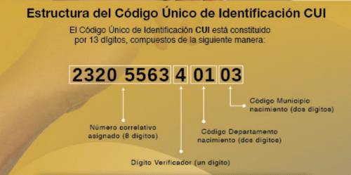 Código Único de Identificación (CUI)