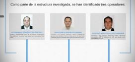 """Gustavo Alejos Cámbara y de mas operadores de """"Negociantes de la Salud"""". Foto: CICIG"""